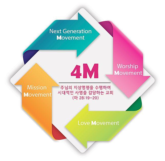 4m-movement